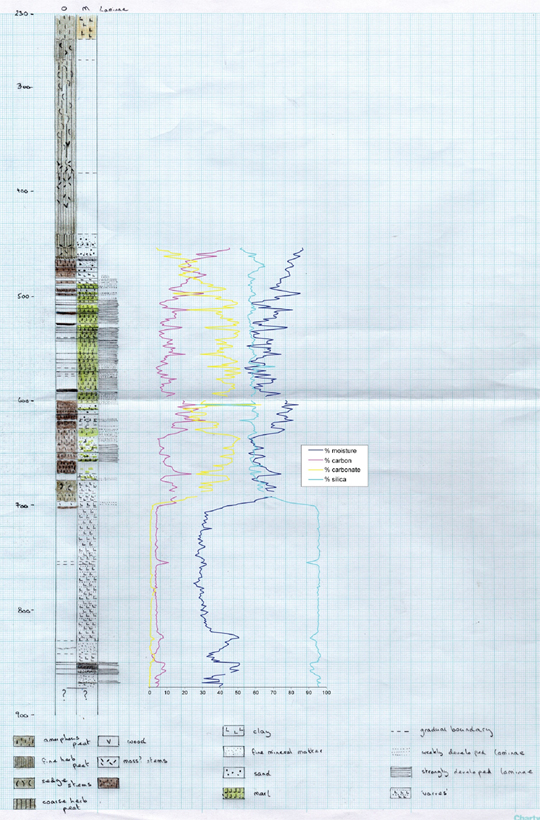 Chart showing core sample analysis